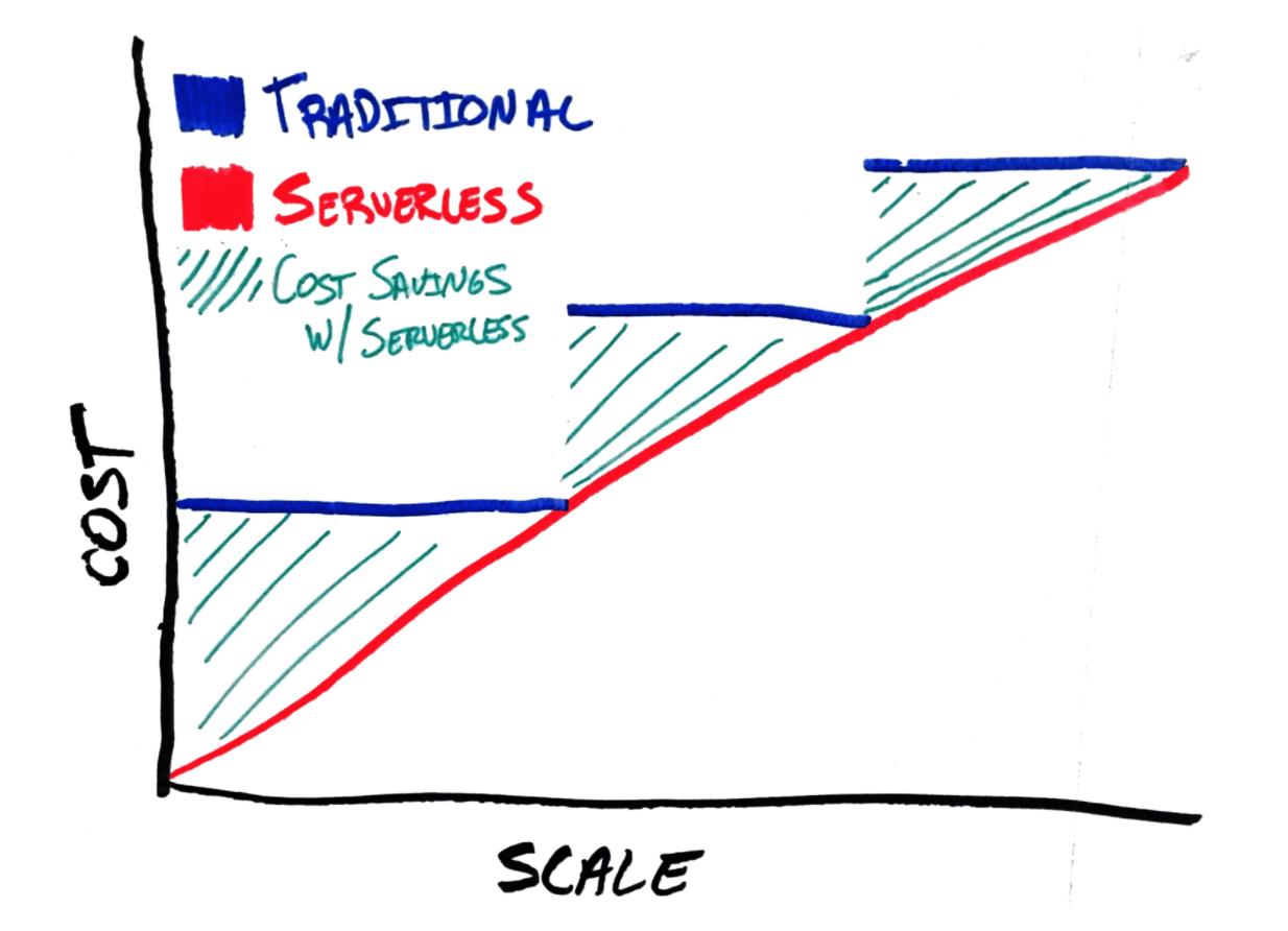 Gráfico que exibe as vantagens de utilizado serverless em relação ao método tradicional